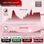 کرونا زنجیر پاره کرد؛ هر ۷ دقیقه یک کشته در ایران
